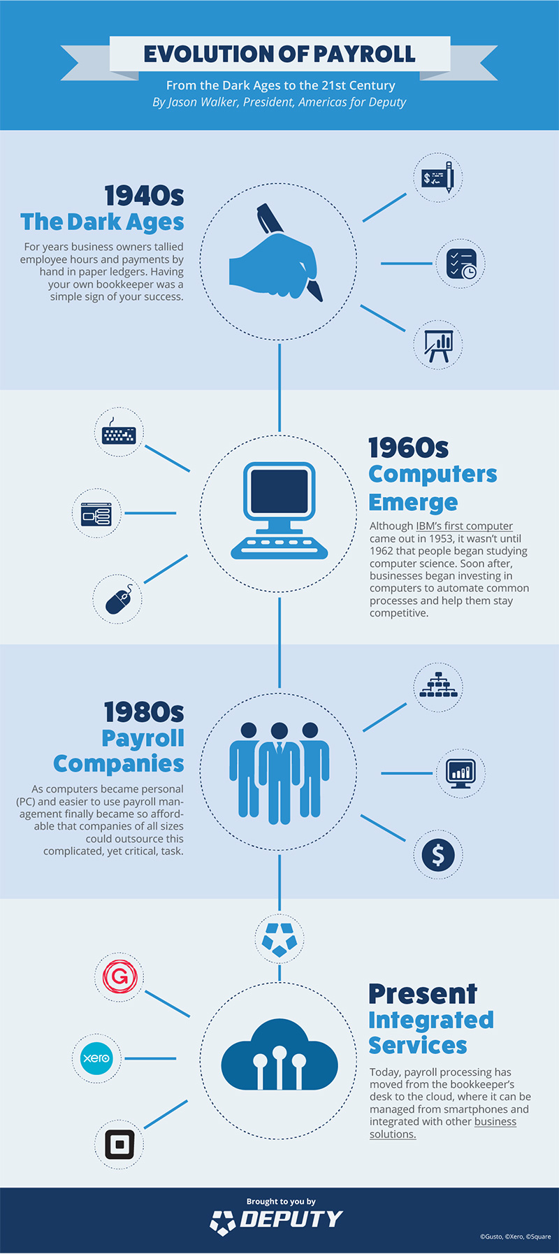 infographic_evolution_of_payroll