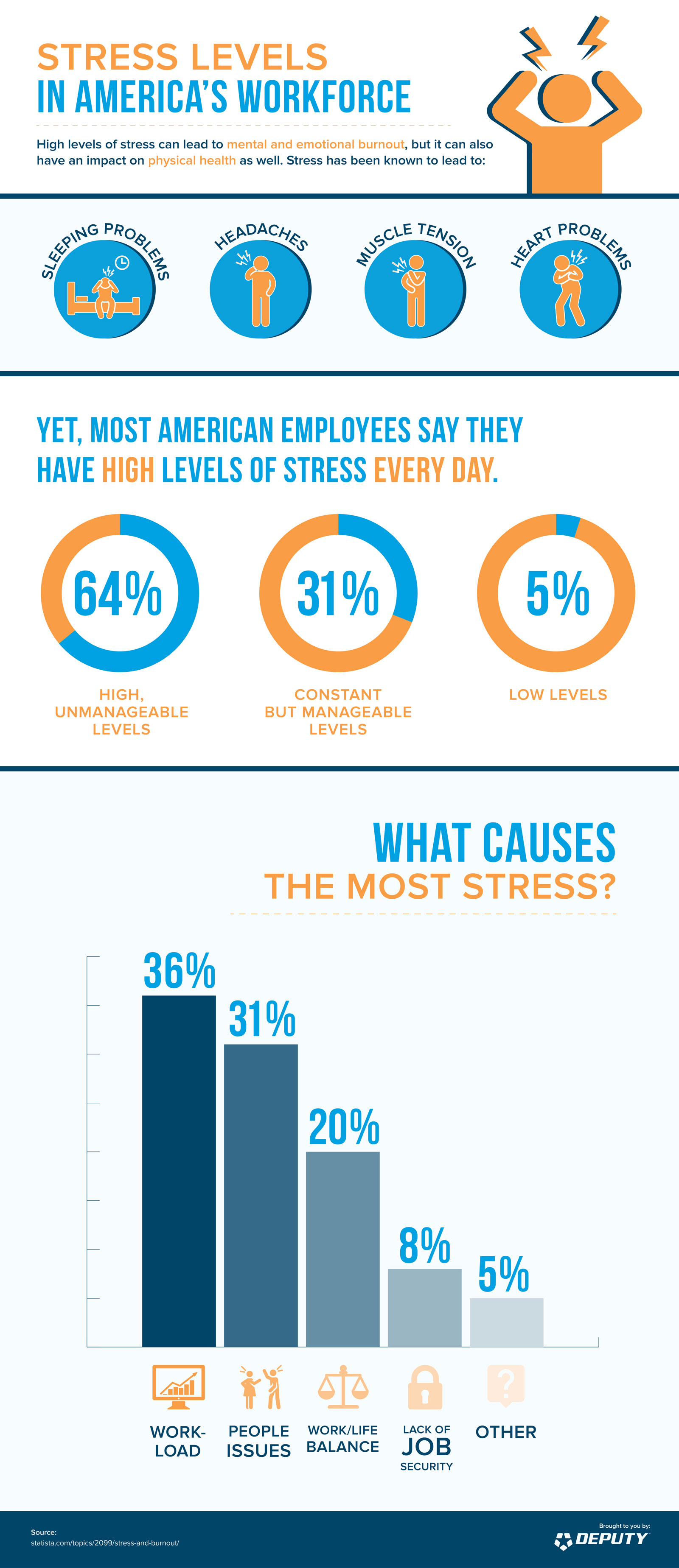 Deputy-Stress_Levels_in_America_s_Workforce_infographic