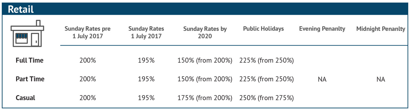 Penalty-Rates-Changes_Individual-1