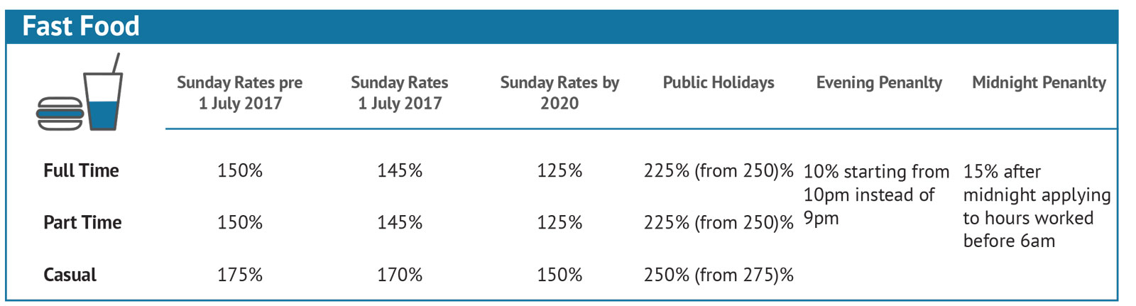 Penalty-Rates-Changes_Individual-2