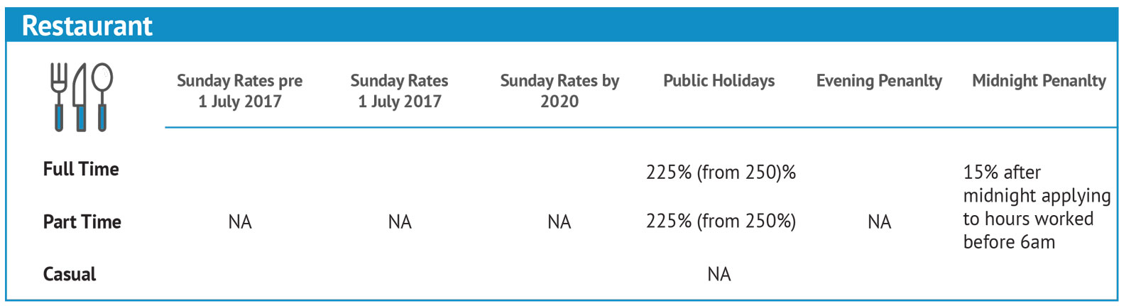 Penalty-Rates-Changes_Individual-3