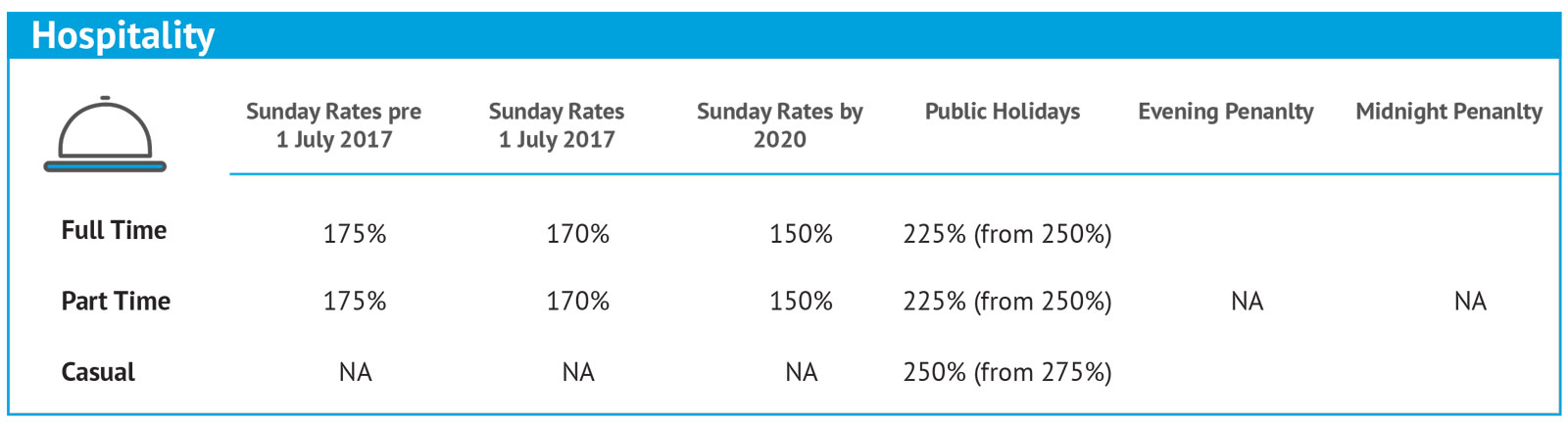 Penalty-Rates-Changes_Individual-4
