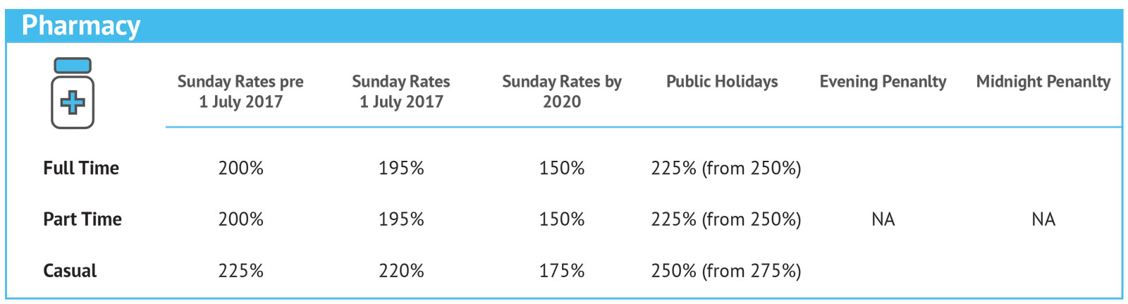 Penalty-Rates-Changes_Individual-5