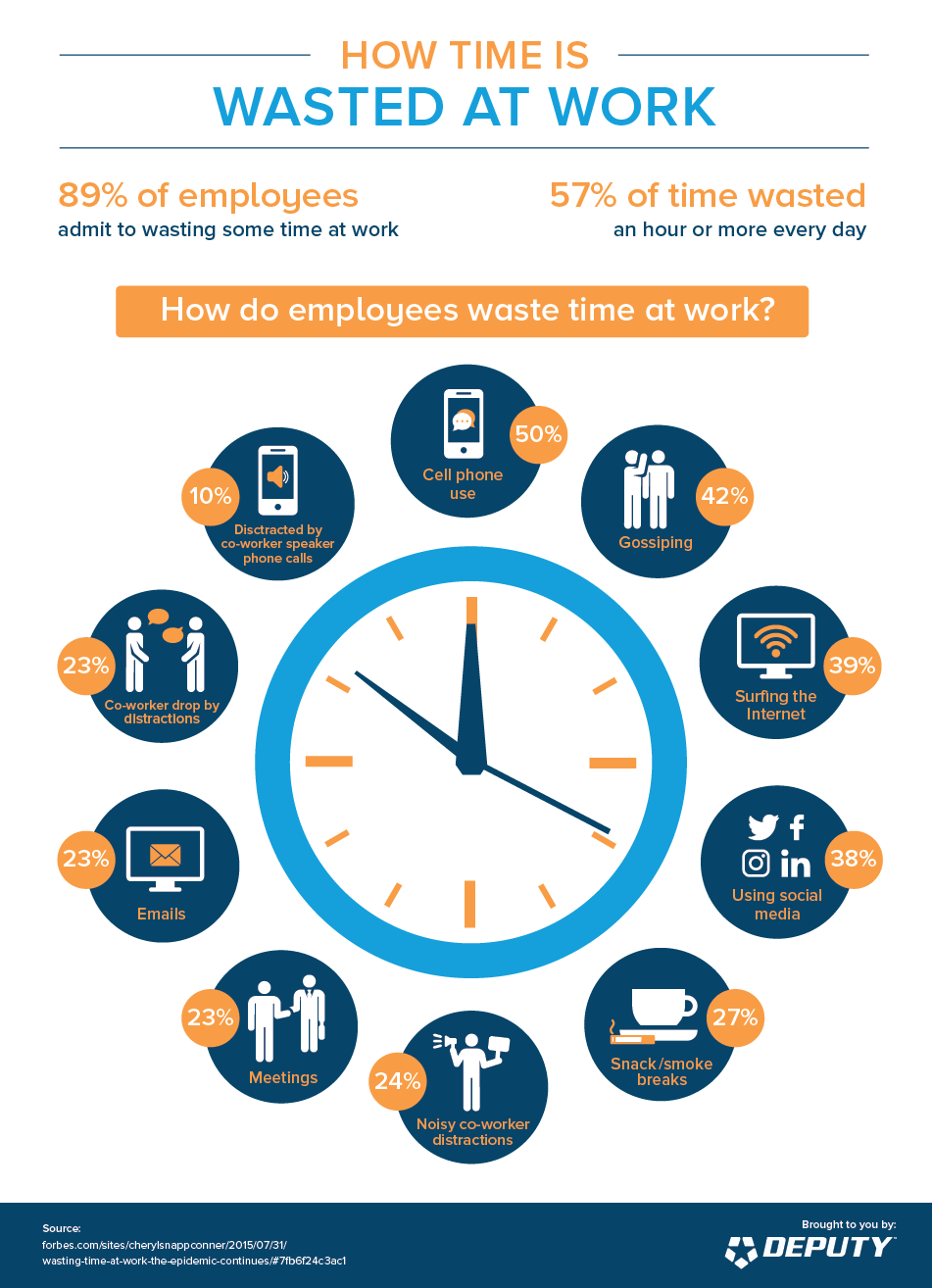 Deputy-How Time is Wasted at Work infographic (1)