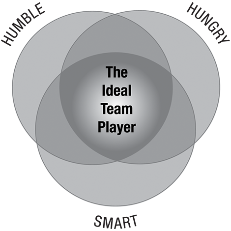 best team player-traits chart