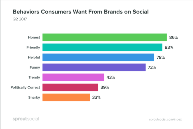 sprout social-behaviors consumers want from brands on social
