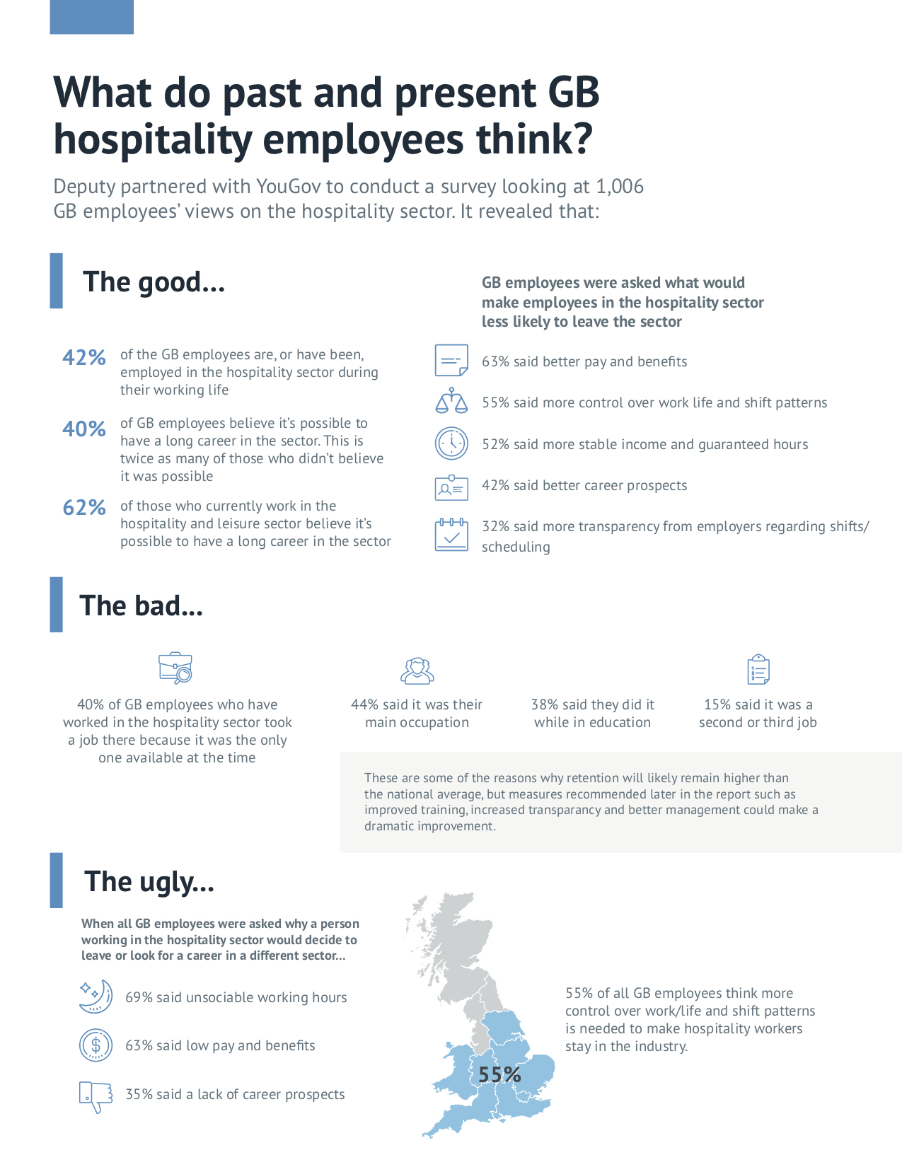 What Hospitality Workers Think