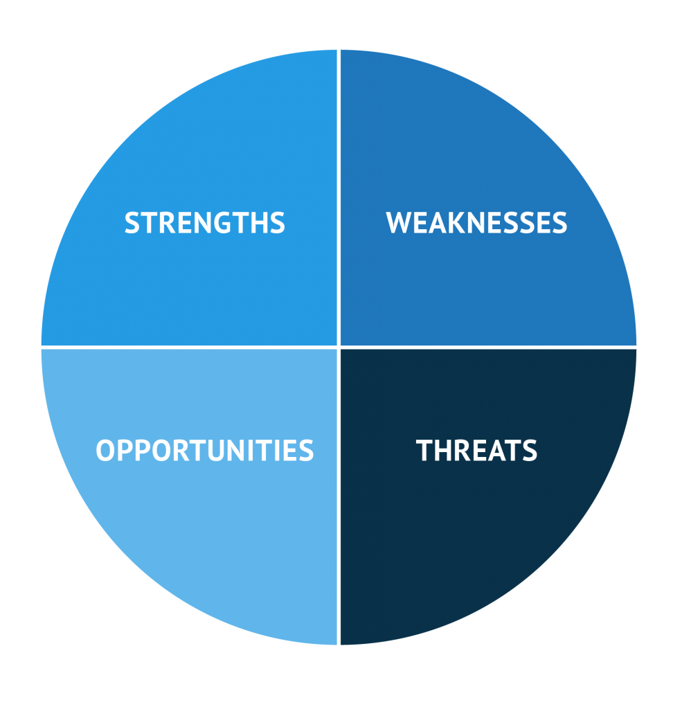 How to Build an Effective Swot Analysis + Downloadable Template
