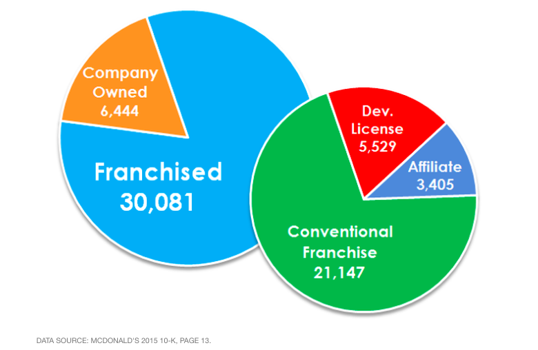 How to Open Your Own McDonald's Franchise-chart
