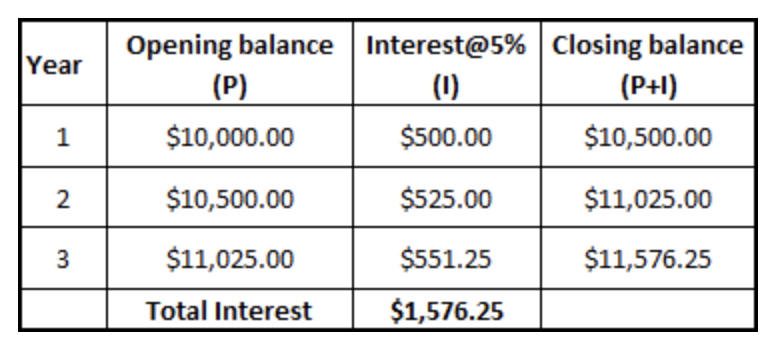 How to Calculate Your Interest Expense