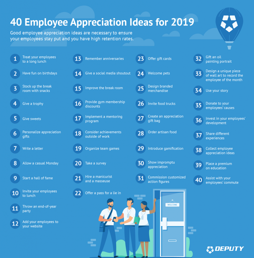 Deputy-40 Employee Appreciation Ideas for 2019