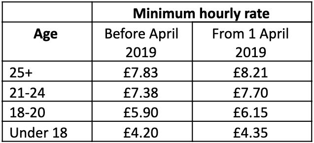 How to Offset the Cost of Minimum Wage Increases in the UK